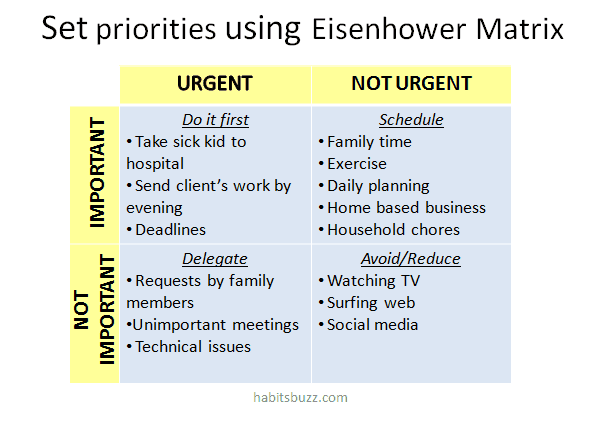 Eisenhower matrix to set priorities work from home